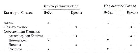 Нормальное сальдо основных категорий счетов.