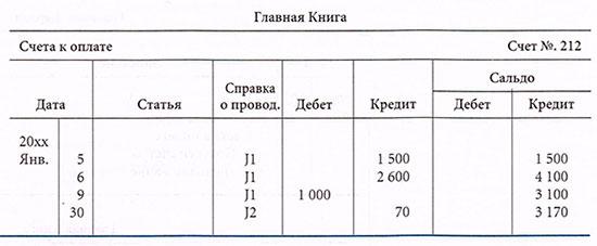 Счета к оплате в Главной книге.
