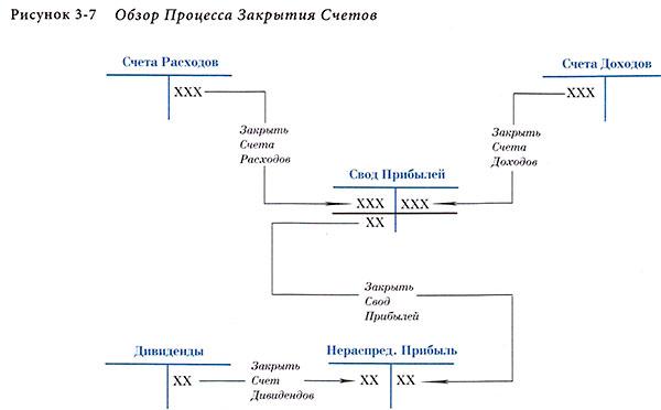 Обзор процесса закрытия счетов