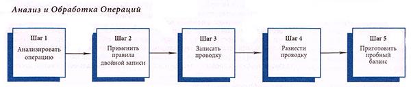 Анализ и обработка операций