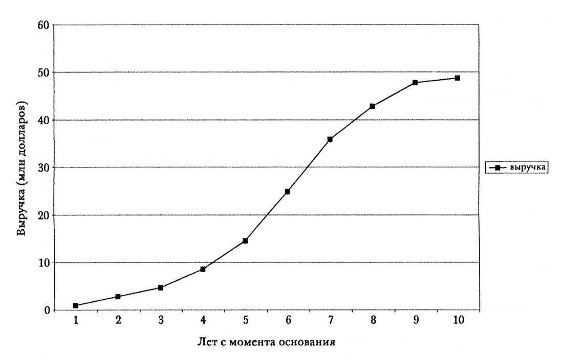 S-кривая роста