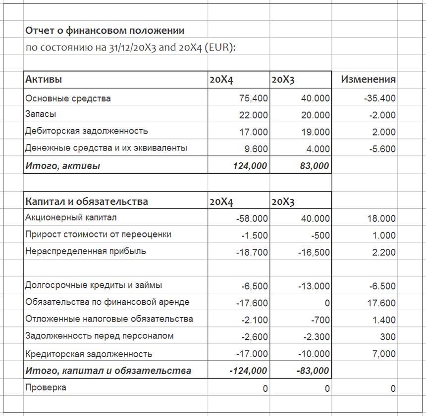 Изменения в отчете о финансовом положении.