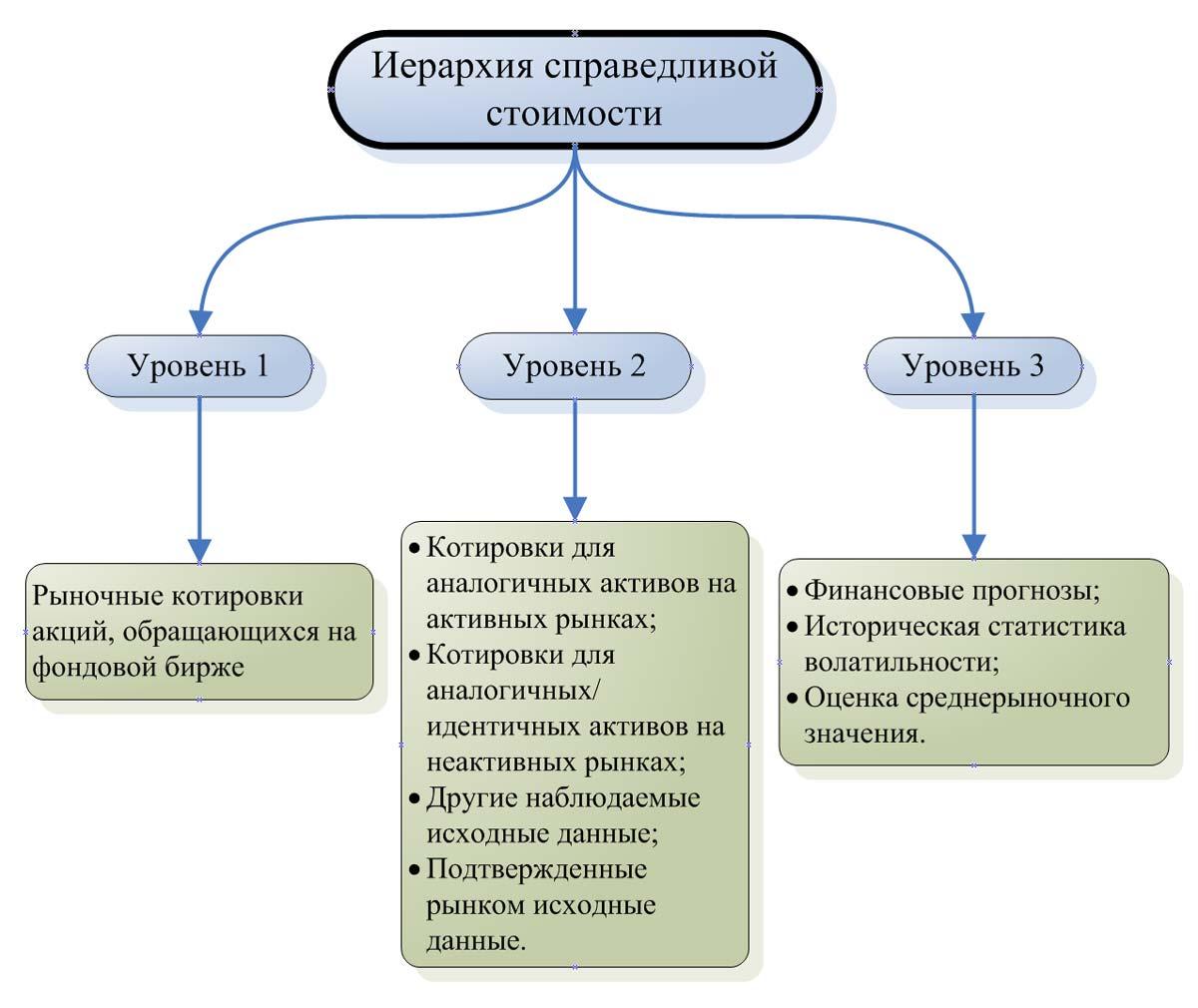 Схема иерархии справедливой стоимости.