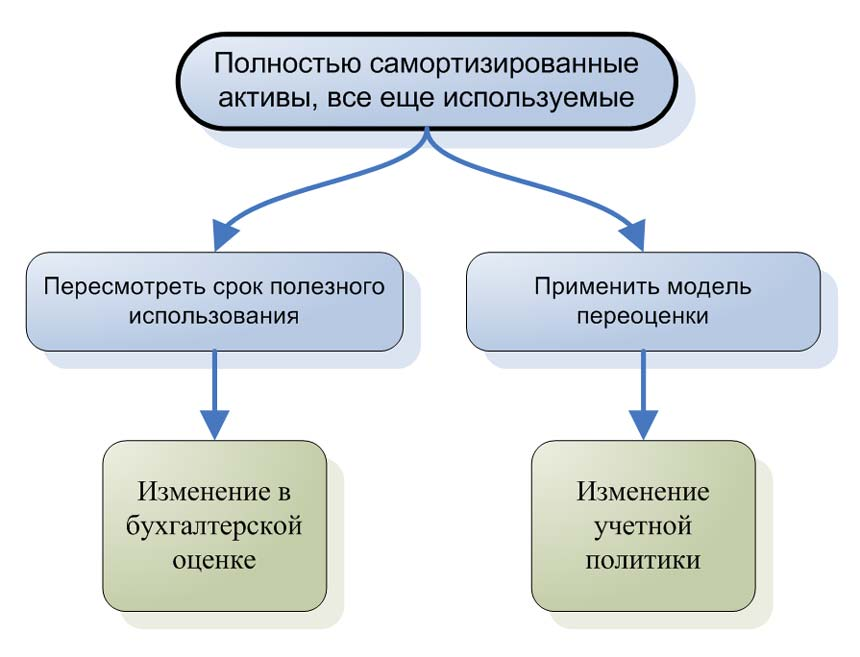 Корректирующие действия для полностью самортизированных активов.
