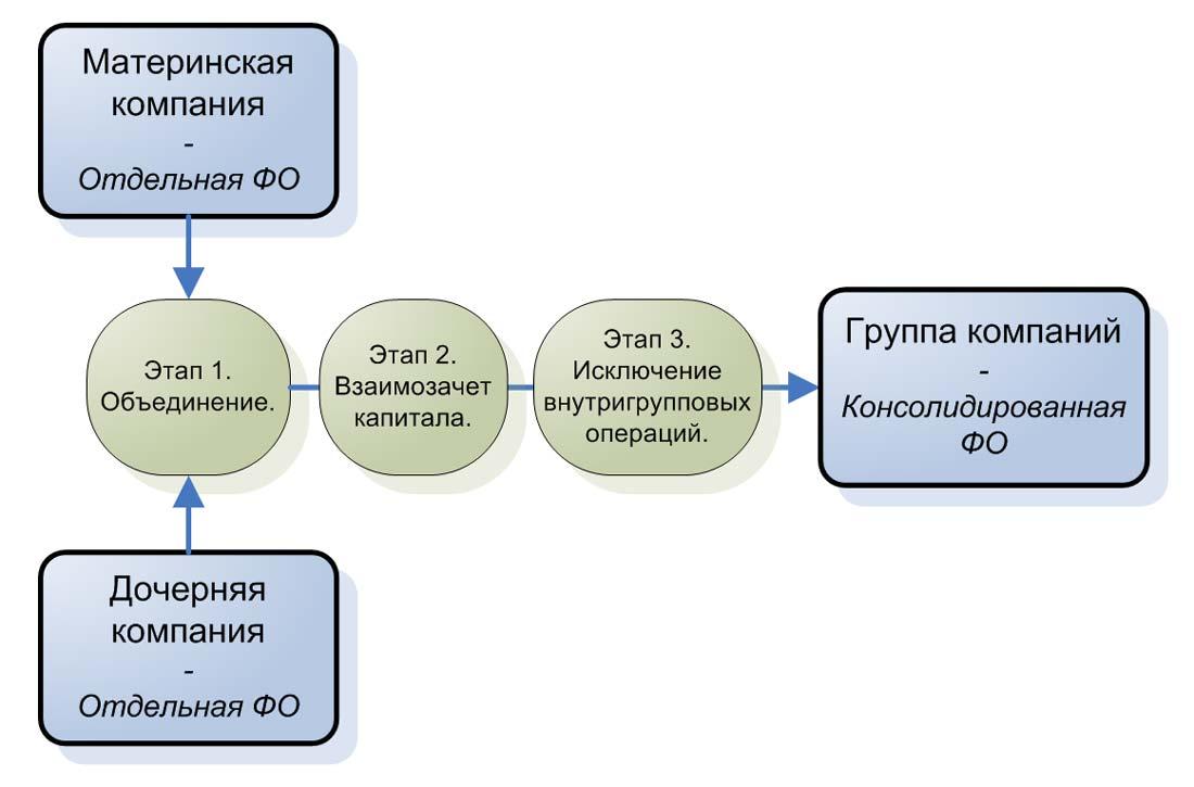 3 этапа консолидации балансового отчета.