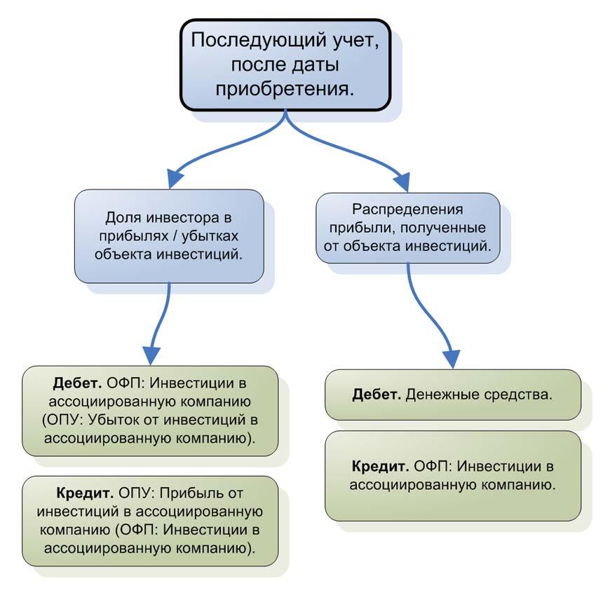 Метод долевого участия: Последующий учет, после даты приобретения.