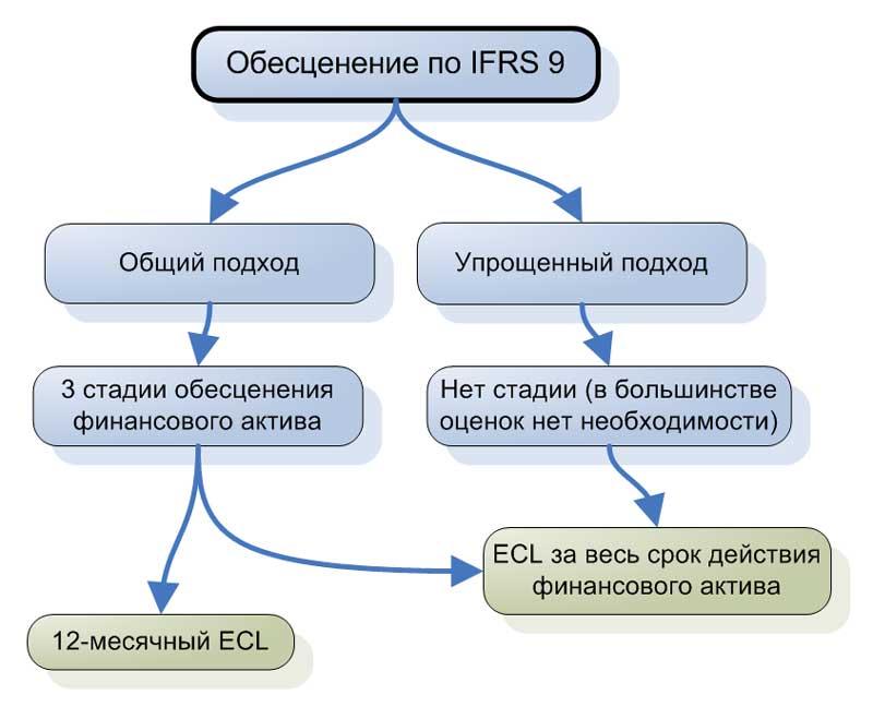 Обесценение финансовых активов по IFRS 9.