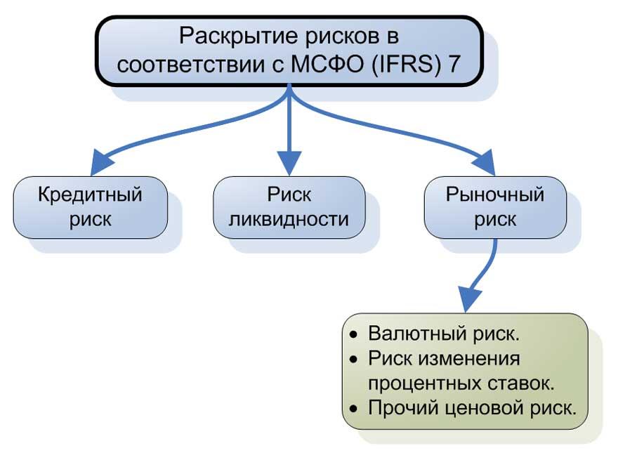 Раскрытие рисков в соответствии с МСФО (IFRS) 7.