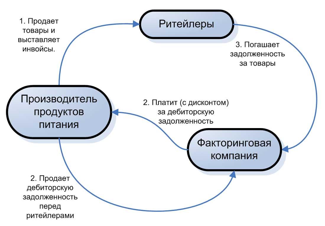 Схема расчетов по факторингу.