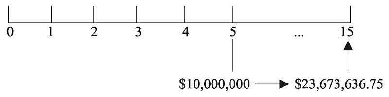 Будущая стоимость (FV) при первоначальной инвестиции t ≠ 0.