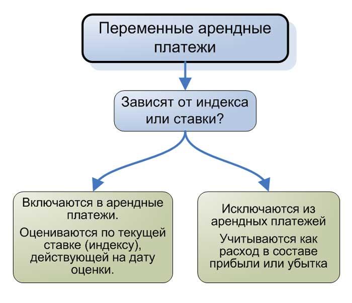 Интерпретация переменных арендных платежей.