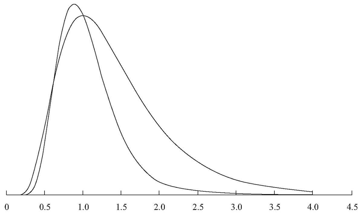 Рисунок 7. Два логнормальных распределения.