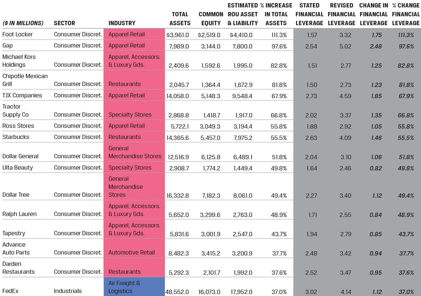 Влияние изменения стандарта аренды: примерная оценка признаваемых активов и обязательств (1).
