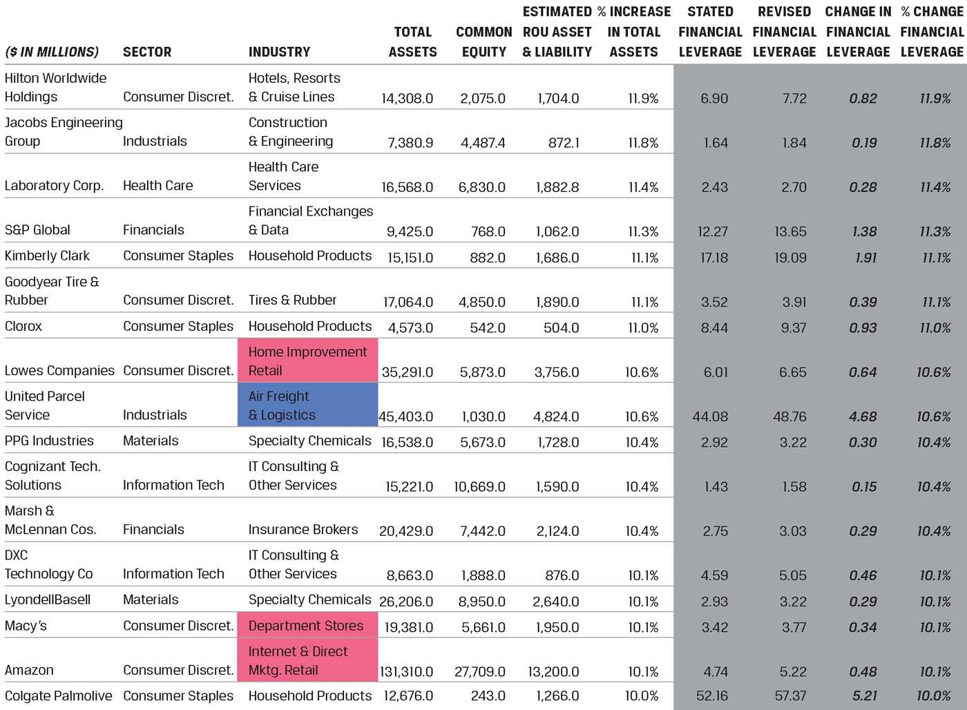 Влияние изменения стандарта аренды: примерная оценка признаваемых активов и обязательств (4).