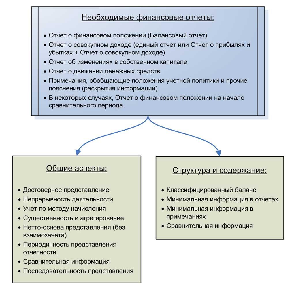 Иллюстрация 1. Общие требования IASB к финансовой отчетности.