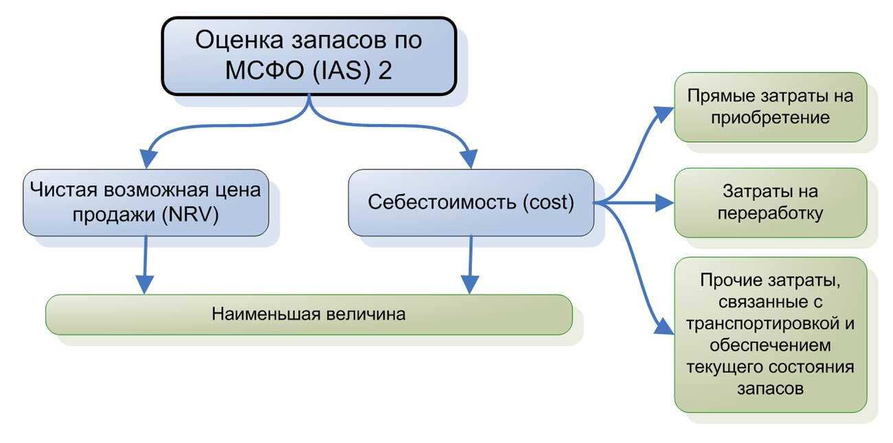 Оценка запасов по МСФО (IAS) 2.