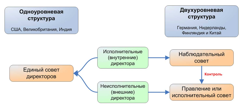 Одноуровневая и двухуровневая структура совета директоров.